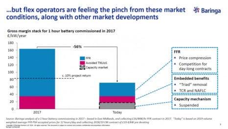 UK flex sector dampened by market uncertainty
