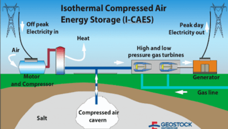 Options for underground energy storage