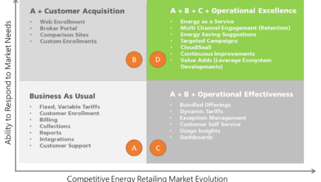 How competitive energy retailers can respond to market developments and stay ahead of competition?
