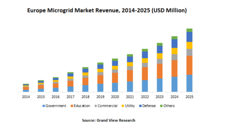 Europe Microgrid Market: A Boon In Renewable Energy Sources