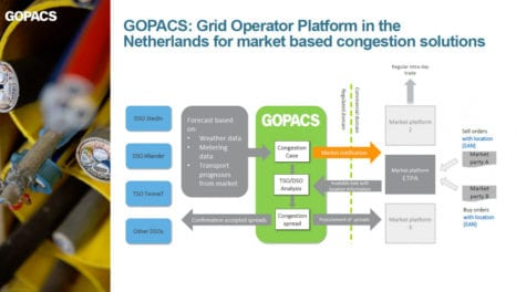 GOPACS: supporting increased market liquidity for TSOs and DSOs