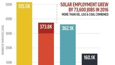 Big solar plans unveiled for Saudi Arabia