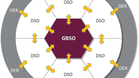 The DSO model: The challenge of transformational change in the UK Energy market – blog 1 of 6